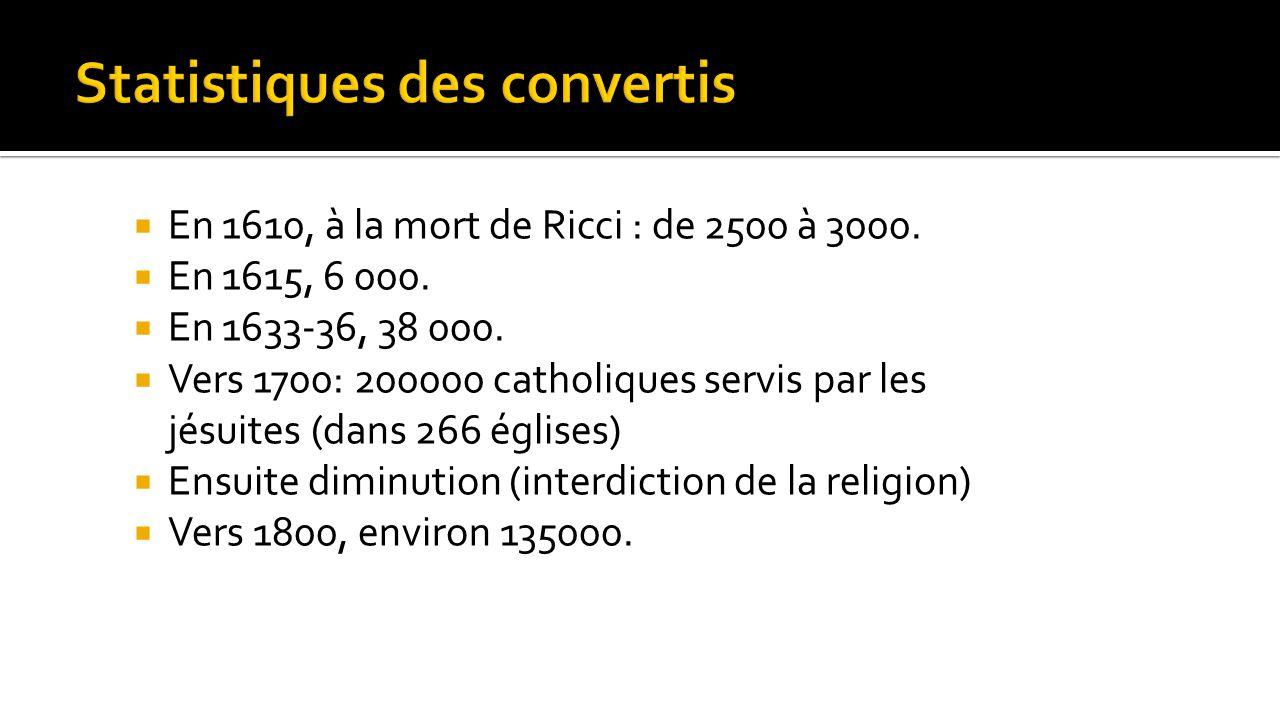 Statistiques des convertis
