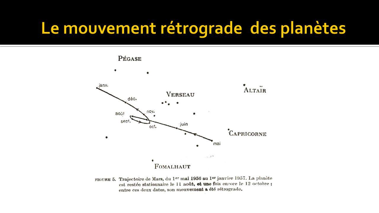 Le mouvement rétrograde des planètes