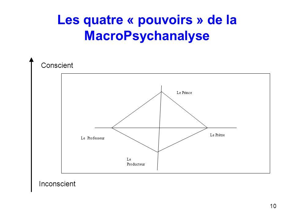 Les quatre « pouvoirs » de la MacroPsychanalyse