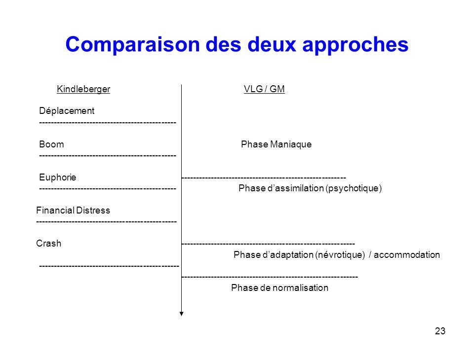 Comparaison des deux approches