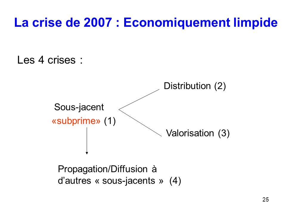 La crise de 2007 : Economiquement limpide