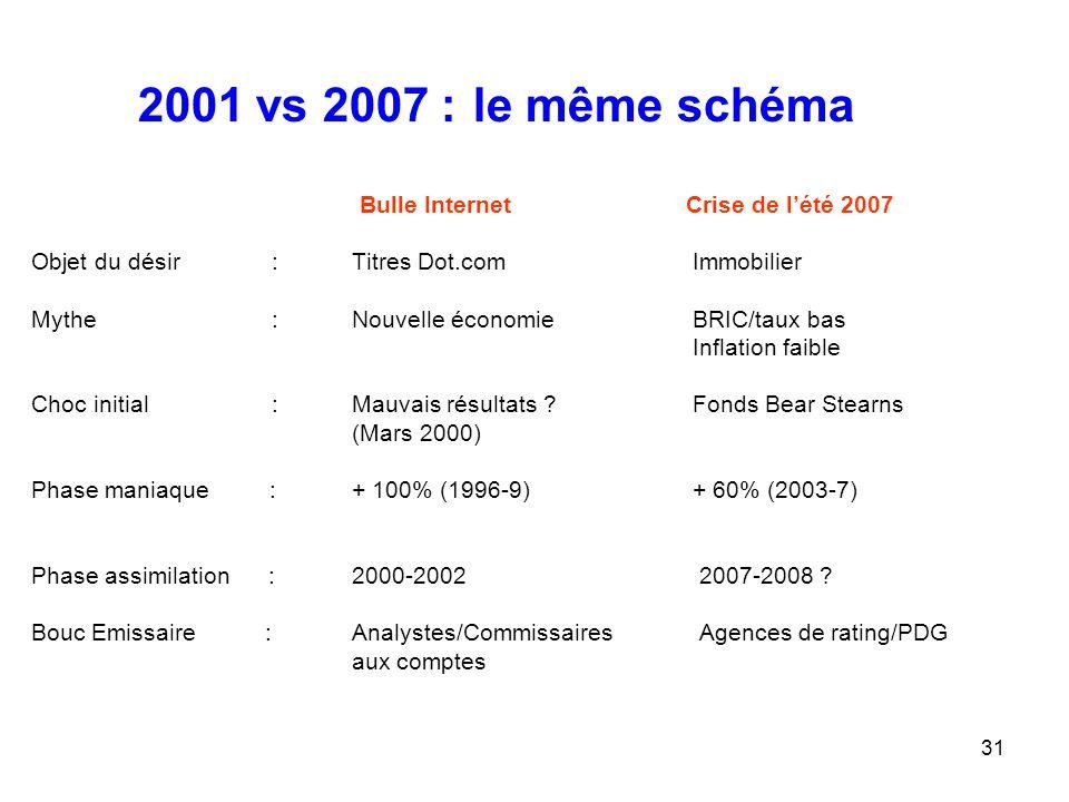 2001 vs 2007 : le même schéma Bulle Internet Crise de l'été 2007