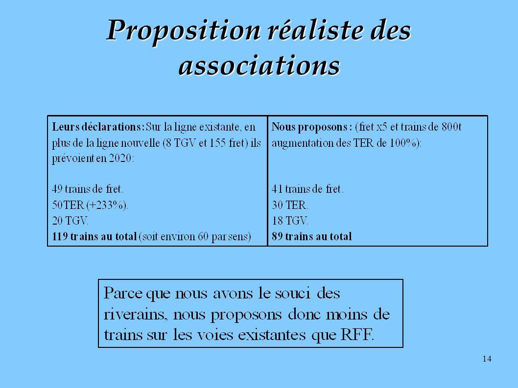 Proposition réaliste des associations
