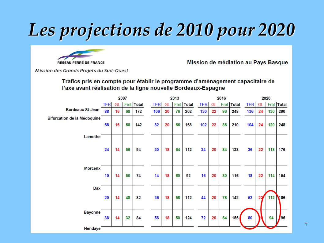 Les projections de 2010 pour 2020
