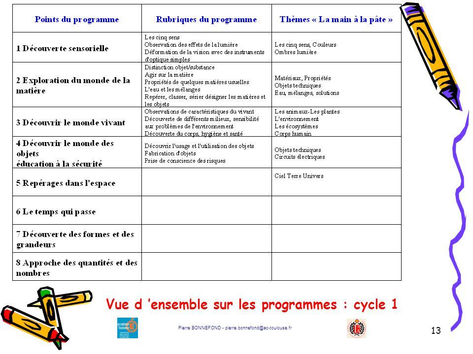 Vue d 'ensemble sur les programmes : cycle 1