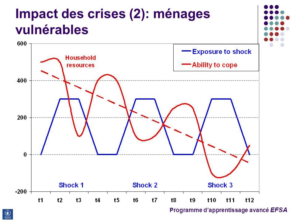 Impact des crises (2): ménages vulnérables