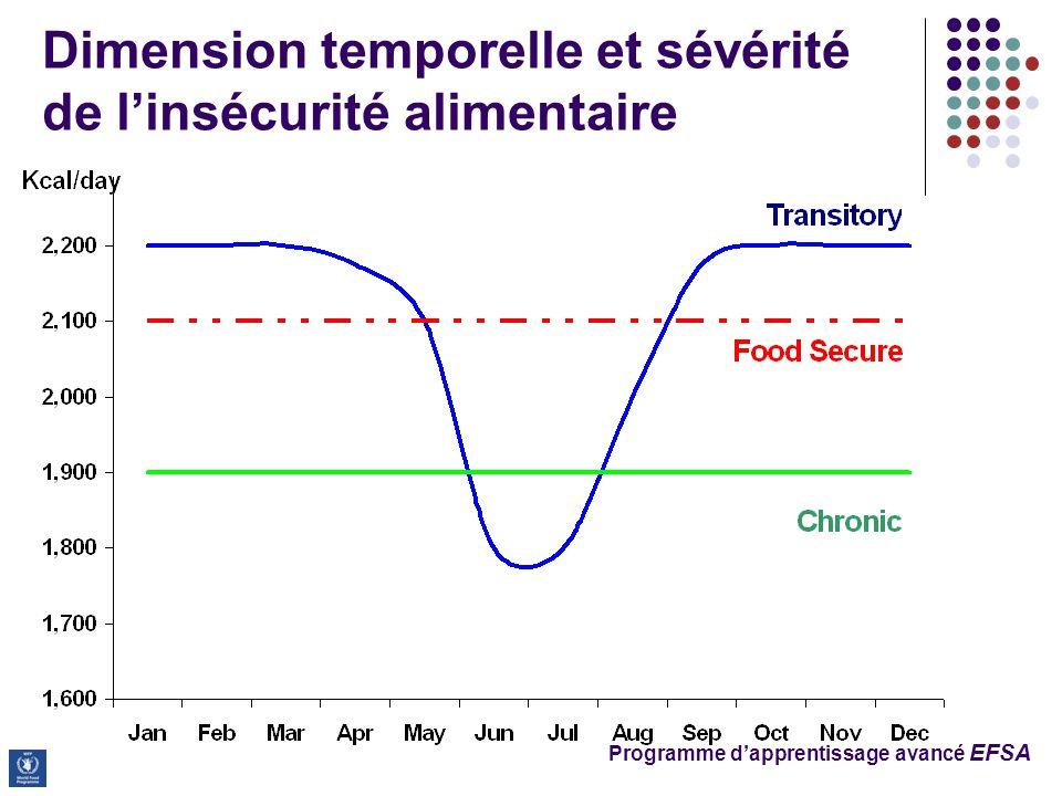 Dimension temporelle et sévérité de l'insécurité alimentaire