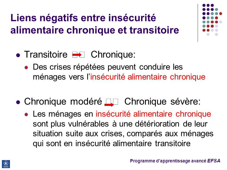 Liens négatifs entre insécurité alimentaire chronique et transitoire