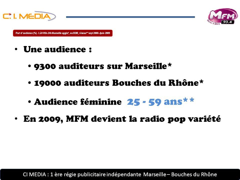 9300 auditeurs sur Marseille* 19000 auditeurs Bouches du Rhône*