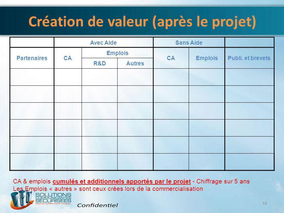 Création de valeur (après le projet)