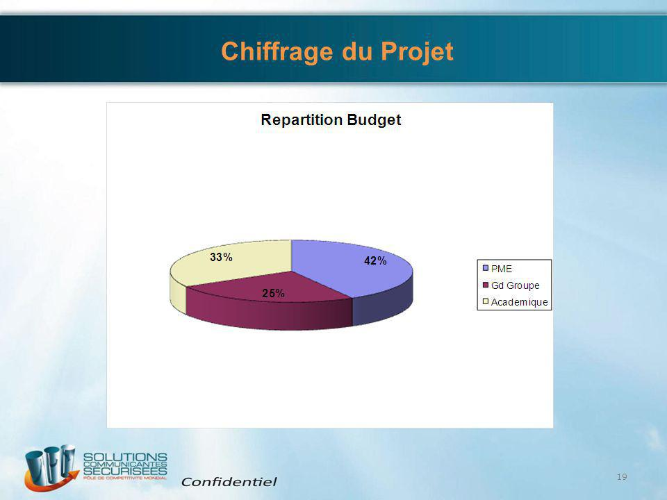 4/6/2017 Chiffrage du Projet