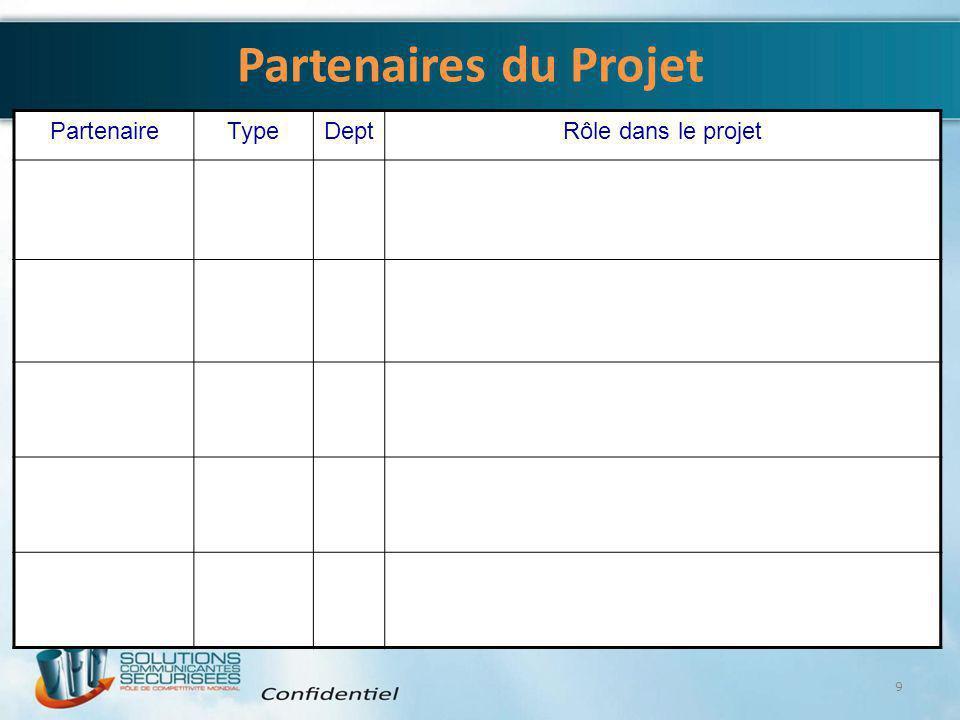 Partenaires du Projet Partenaire Type Dept Rôle dans le projet