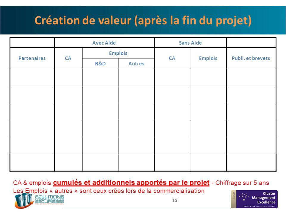 Création de valeur (après la fin du projet)