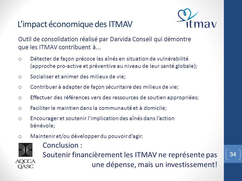 L'impact économique des ITMAV