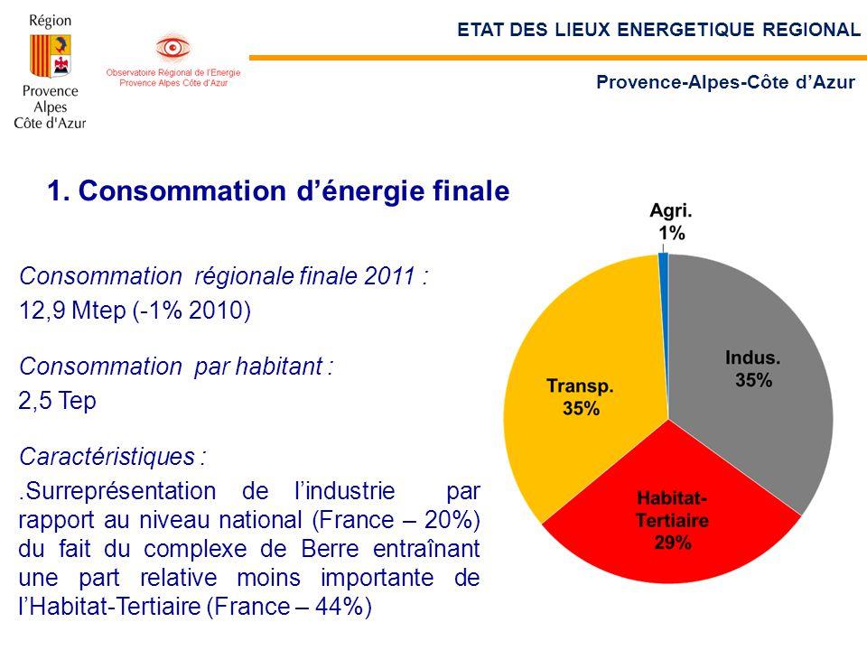 1. Consommation d'énergie finale