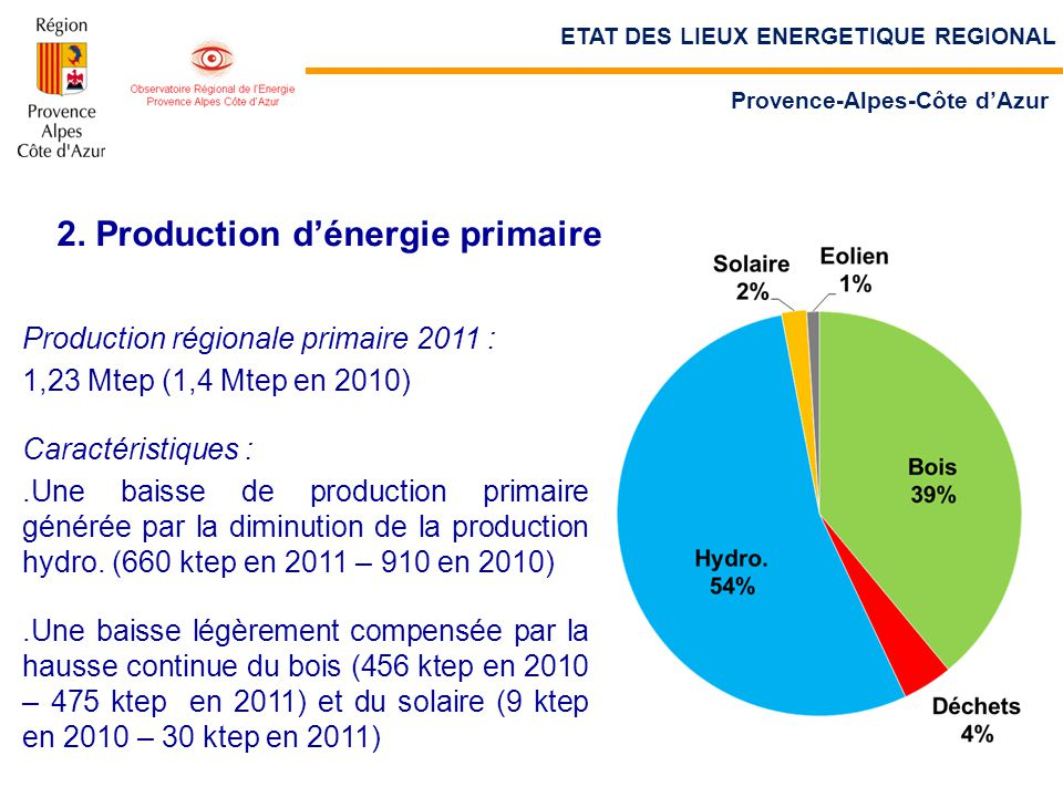 2. Production d'énergie primaire