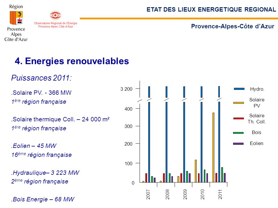 4. Energies renouvelables