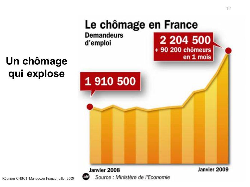 Un chômage qui explose Réunion CHSCT Manpower France juillet 2009