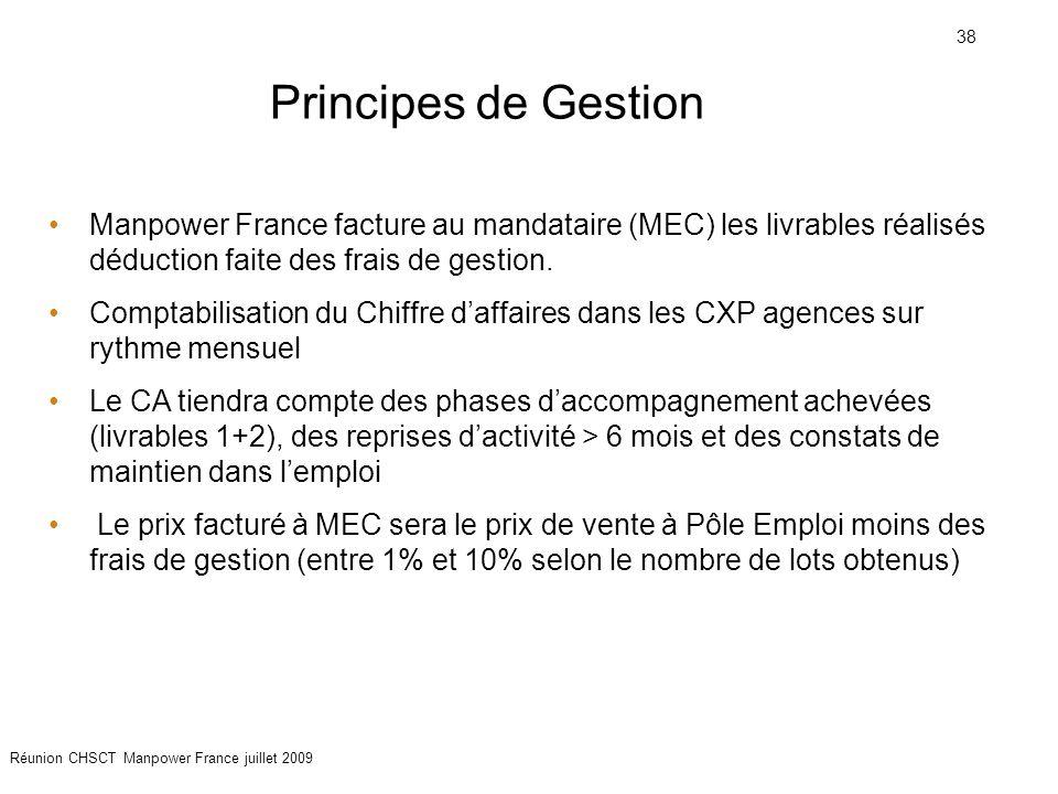Principes de Gestion Manpower France facture au mandataire (MEC) les livrables réalisés déduction faite des frais de gestion.