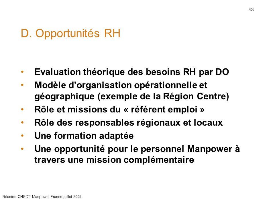 D. Opportunités RH Evaluation théorique des besoins RH par DO