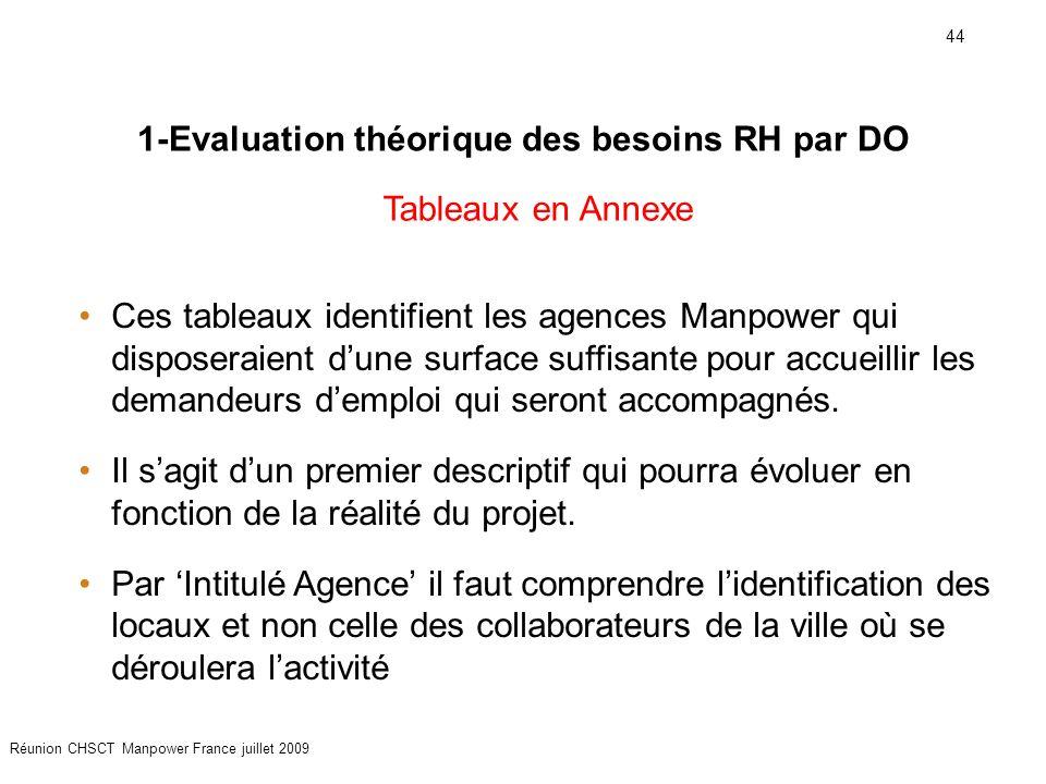 1-Evaluation théorique des besoins RH par DO