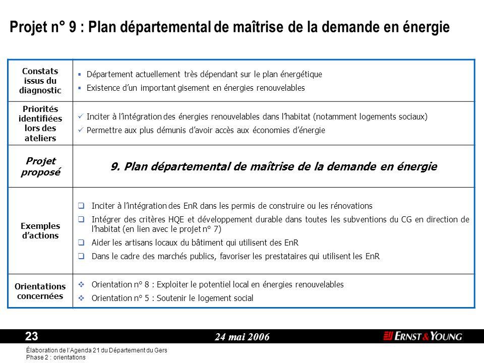 Projet n° 9 : Plan départemental de maîtrise de la demande en énergie