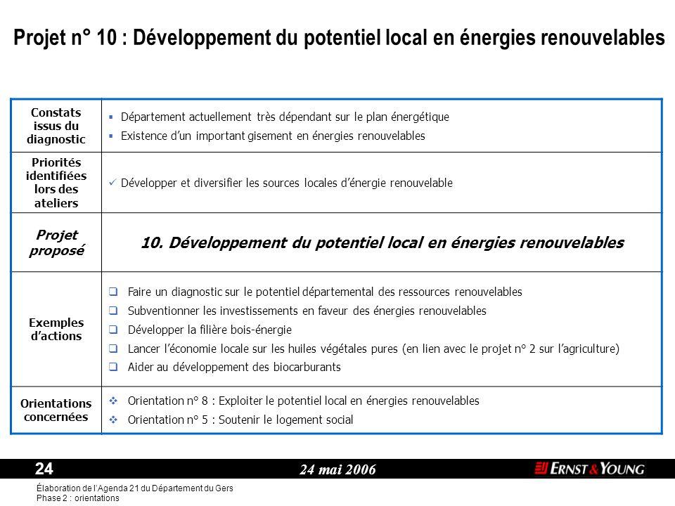 Projet n° 10 : Développement du potentiel local en énergies renouvelables