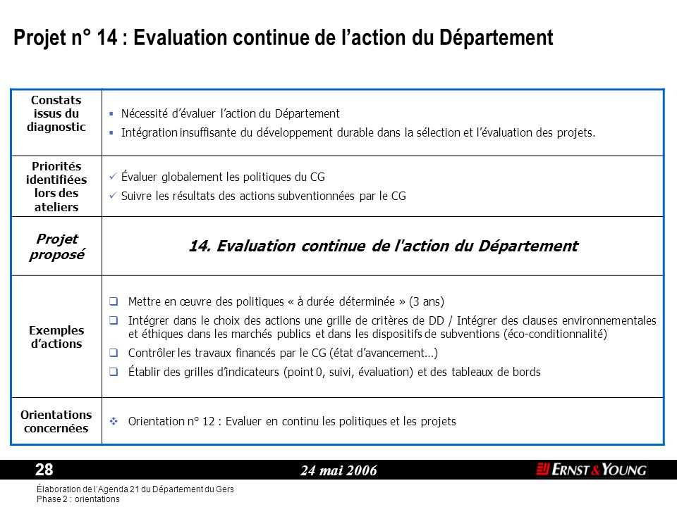 Projet n° 14 : Evaluation continue de l'action du Département