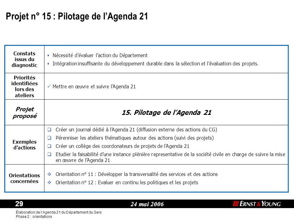 Projet n° 15 : Pilotage de l'Agenda 21