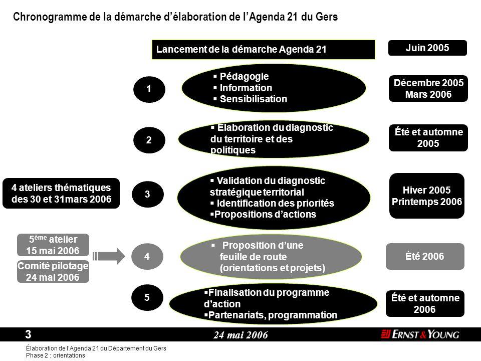 Chronogramme de la démarche d'élaboration de l'Agenda 21 du Gers