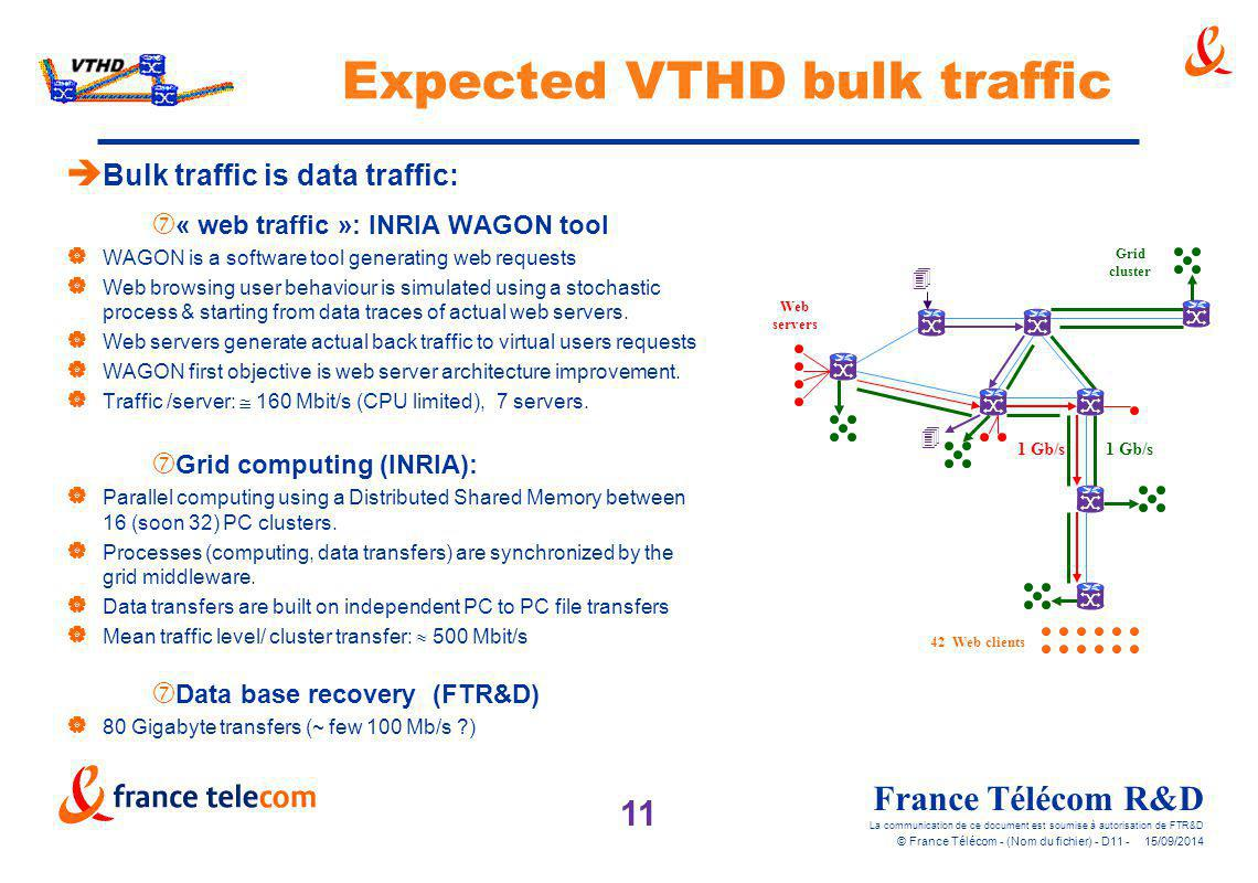 Expected VTHD bulk traffic