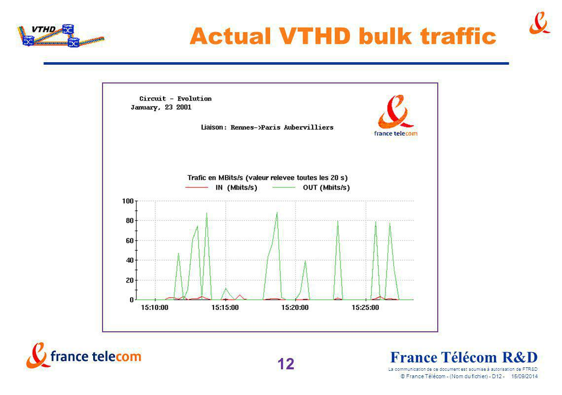 Actual VTHD bulk traffic