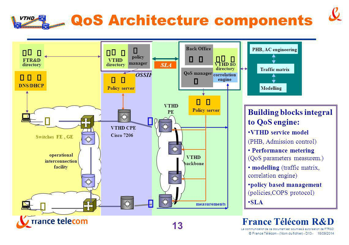 QoS Architecture components