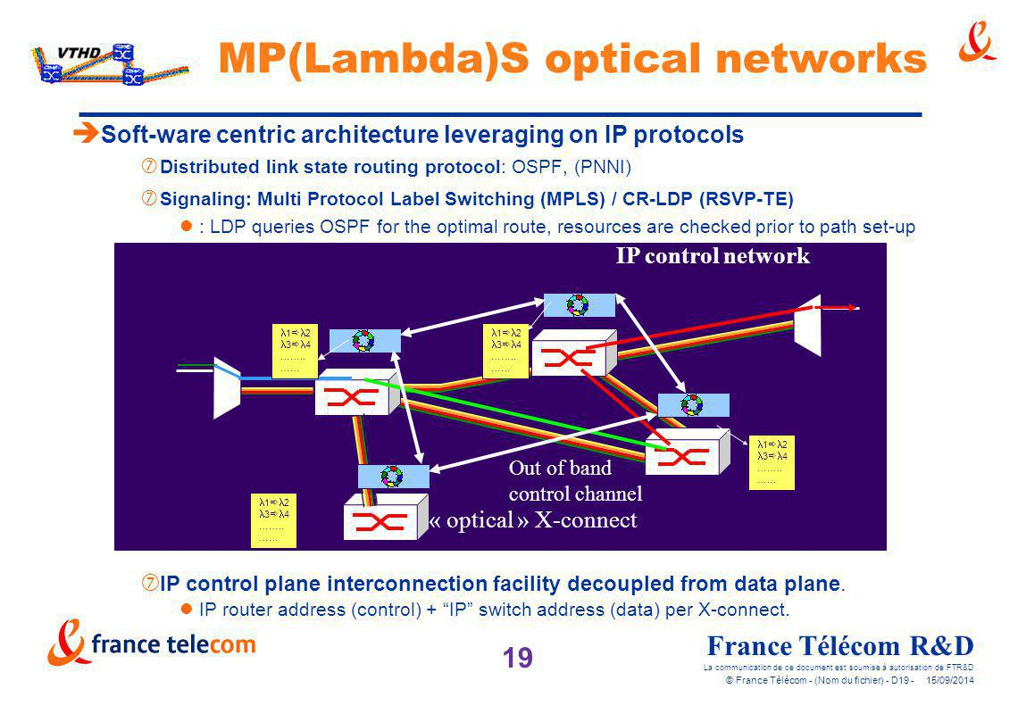 MP(Lambda)S optical networks