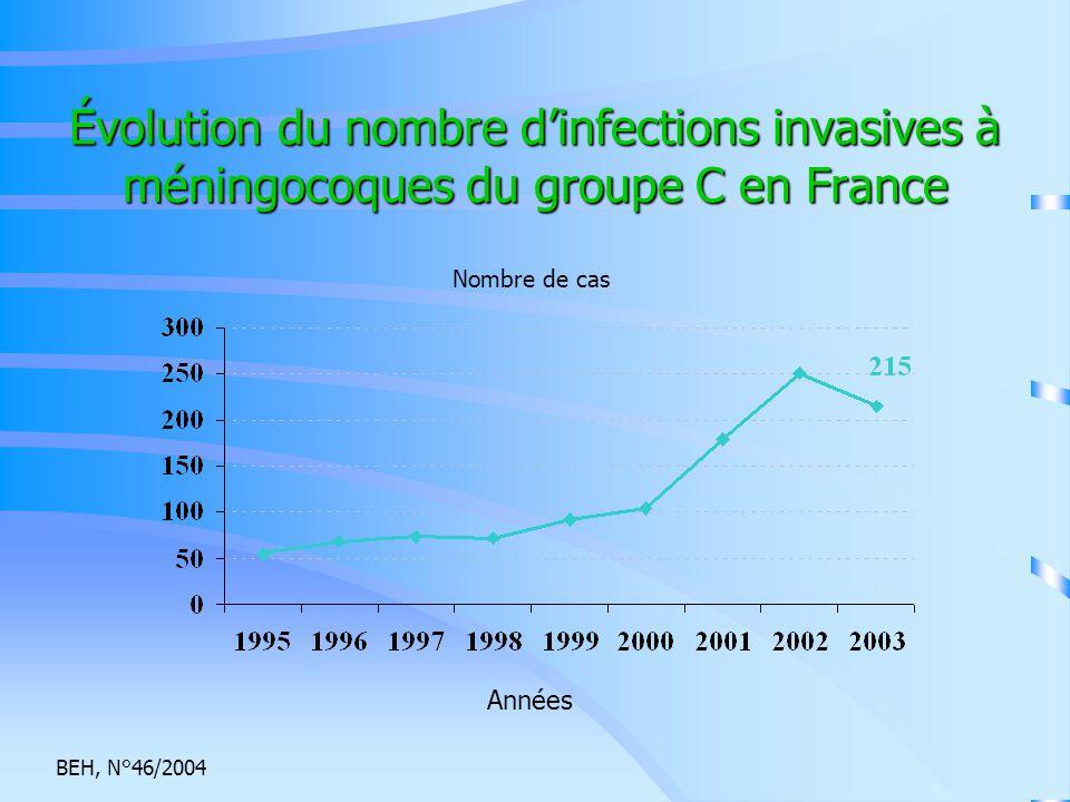 Évolution du nombre d'infections invasives à méningocoques du groupe C en France