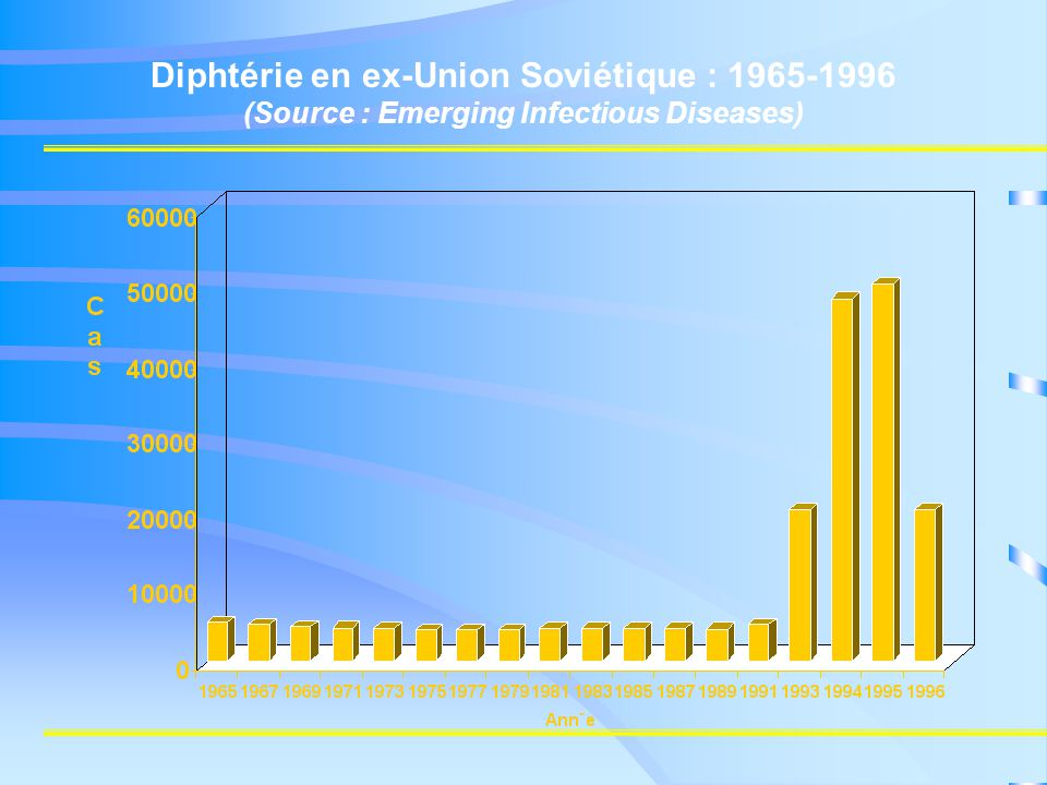 Diphtérie en ex-Union Soviétique : 1965-1996 (Source : Emerging Infectious Diseases)