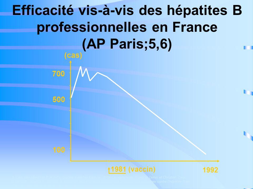 Efficacité vis-à-vis des hépatites B professionnelles en France