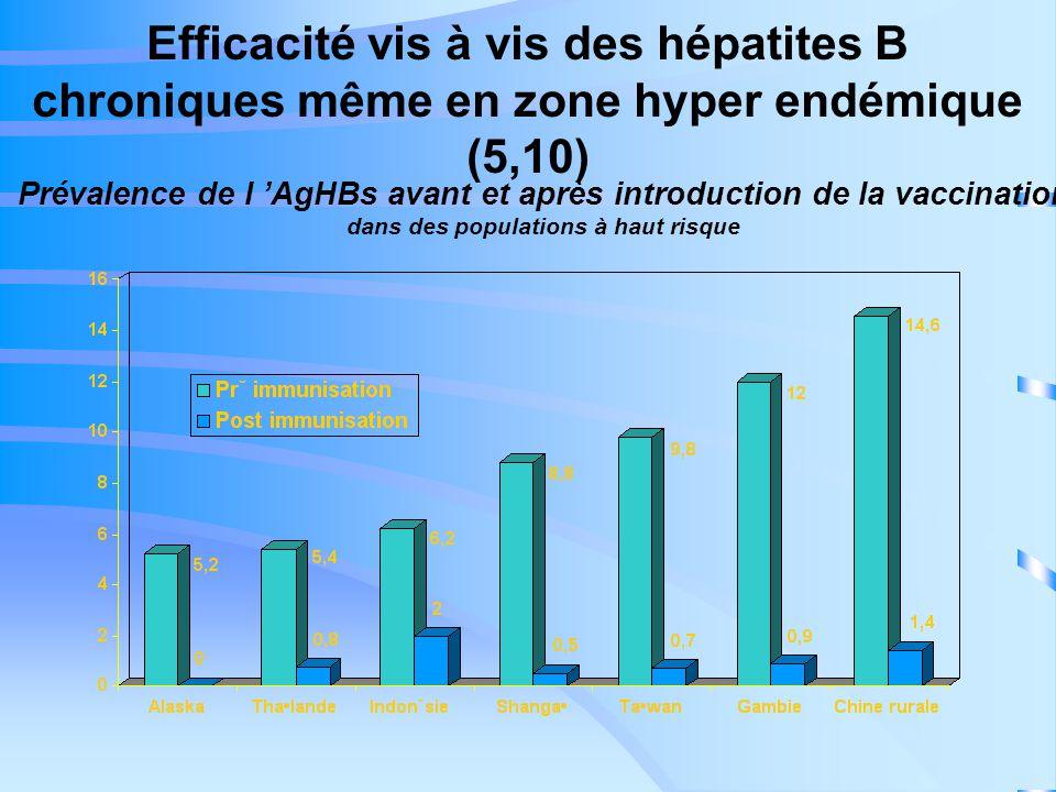 Efficacité vis à vis des hépatites B chroniques même en zone hyper endémique (5,10)
