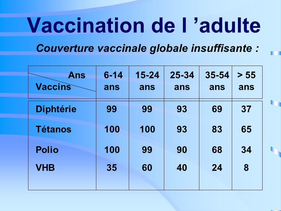 Vaccination de l 'adulte