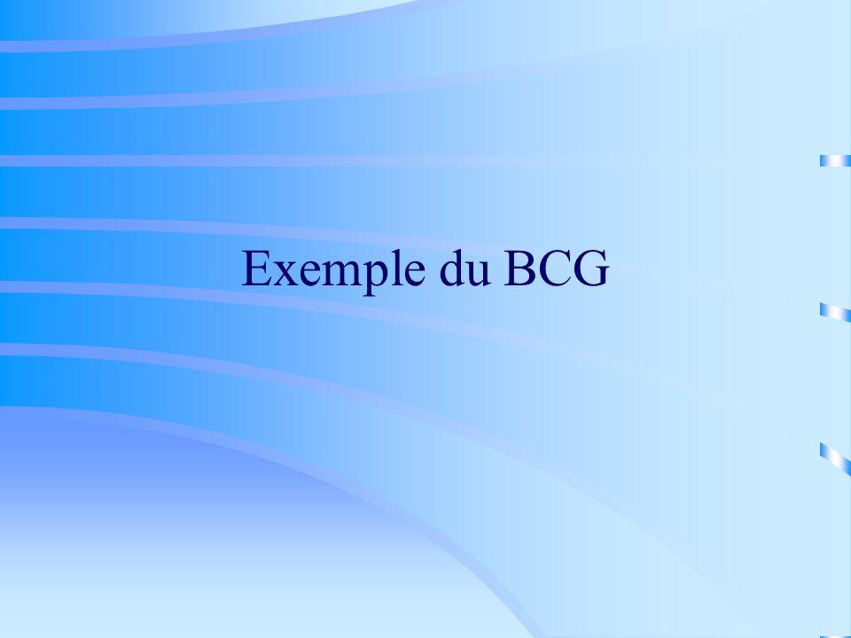 Exemple du BCG
