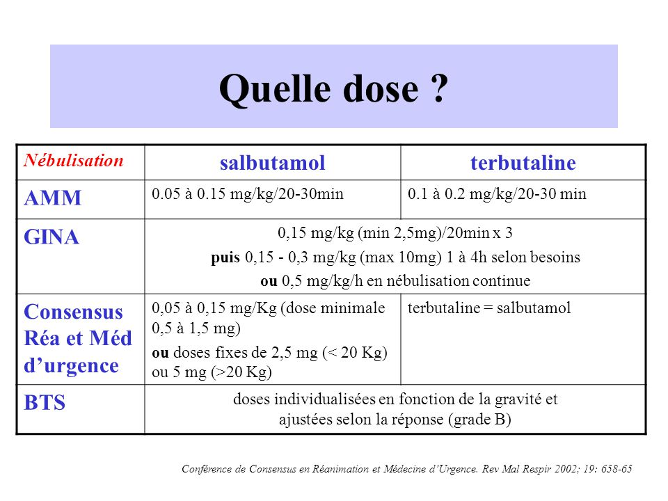 Quelle dose salbutamol terbutaline AMM GINA