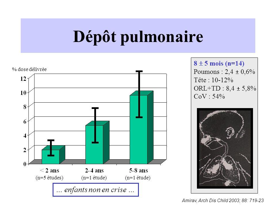 Dépôt pulmonaire … enfants non en crise … 8  5 mois (n=14)