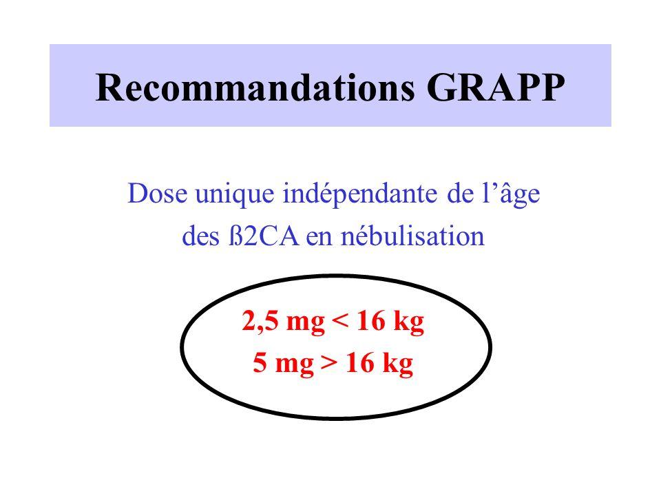 Recommandations GRAPP