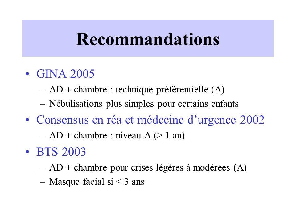 Recommandations GINA 2005 Consensus en réa et médecine d'urgence 2002