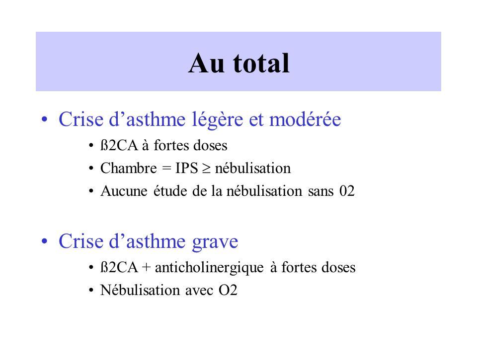 Au total Crise d'asthme légère et modérée Crise d'asthme grave
