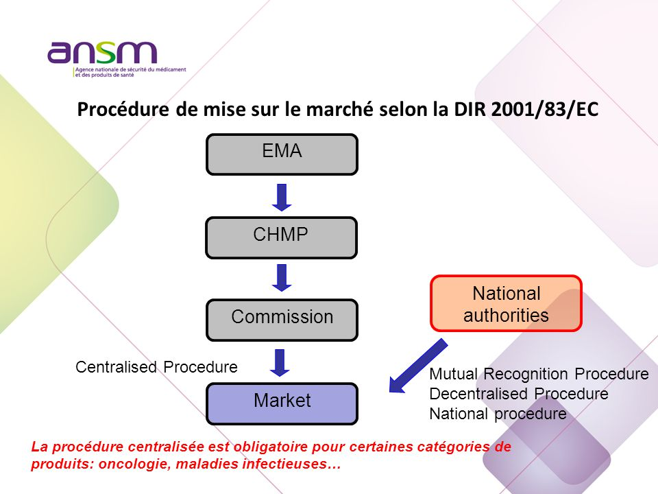 Medicinal products Market