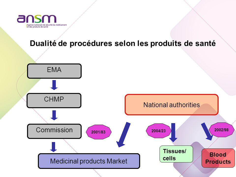 La réglementation des MTI (Médicaments de Thérapie Innovante)