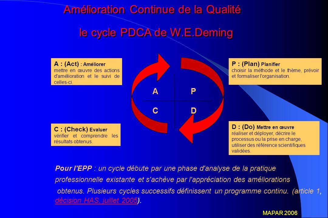 Amélioration Continue de la Qualité le cycle PDCA de W.E.Deming