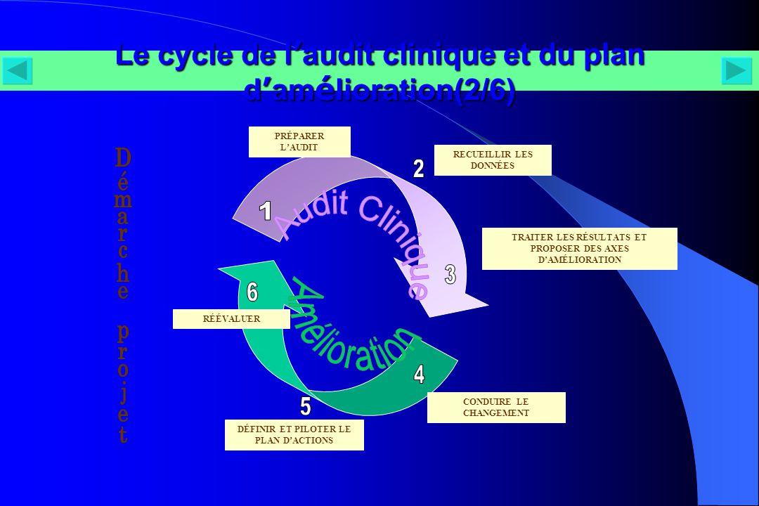 Le cycle de l'audit clinique et du plan d'amélioration(2/6)