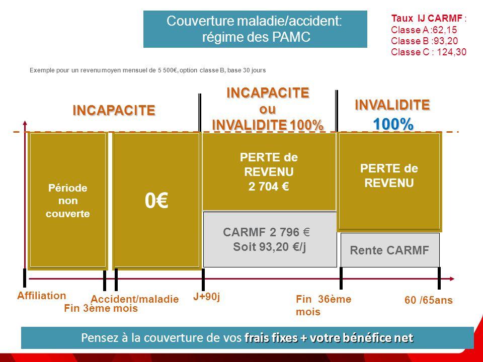 0€ Couverture maladie/accident: régime des PAMC INCAPACITE ou